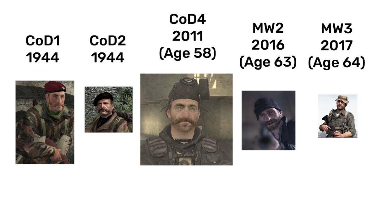 Is Captain Price Immortal Fandom