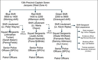 13th Precinct Org Chart