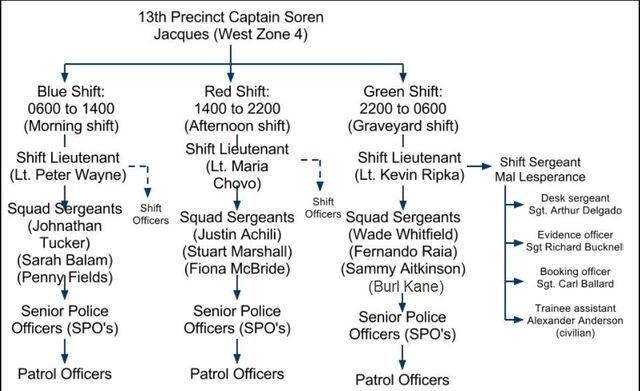 File:13th Precinct Org Chart.jpg