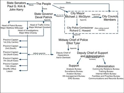 Midway City Police Org Chart