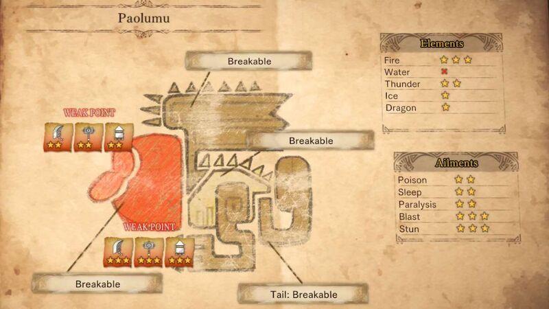Monster Hunter guide Paolumu physiology