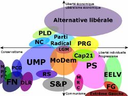 Spectre politique français
