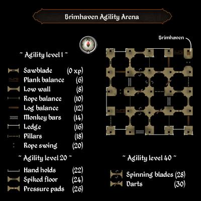 Brimhaven Agility Arena map