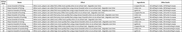 Dev Blog- Artisan (17)