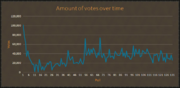 Votes over time (polls)