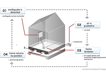 File:Made in Japan Earthquake-Proof Homes-Construction and Building-01.jpg