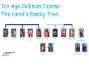 Ice Age Collision Course The Herd's Family Tree