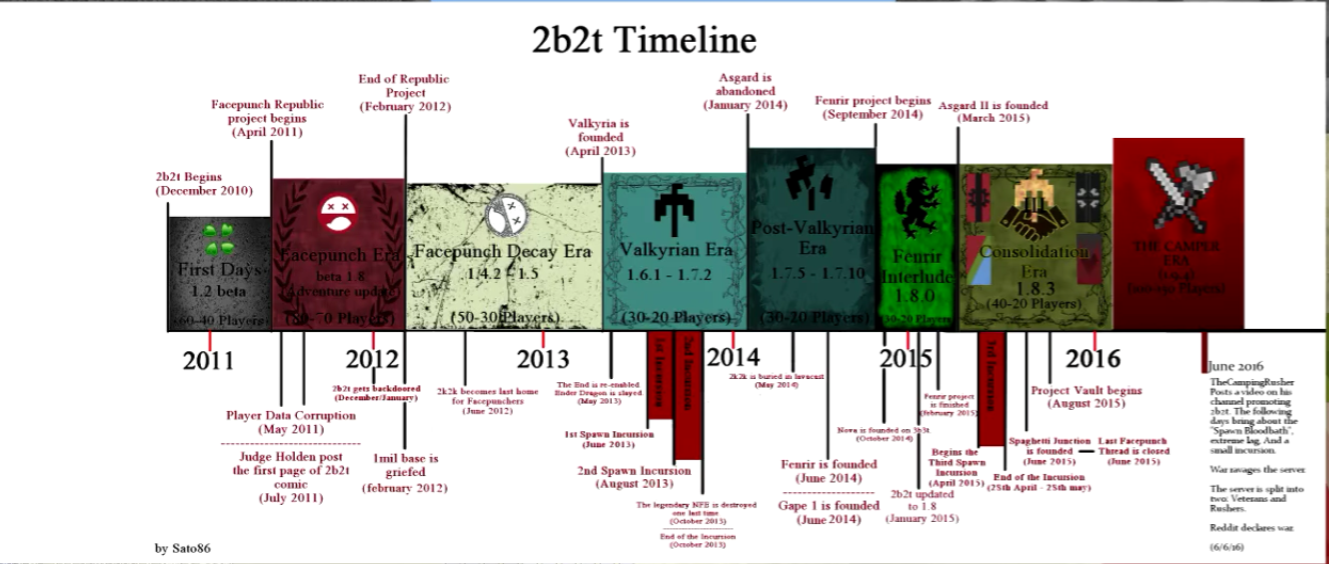 List of Synonyms and Antonyms of the Word: era timeline