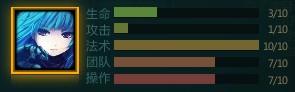 Kula Statistic Chart