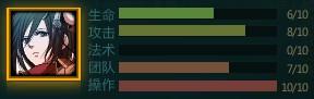 Mikasa Statistic Chart