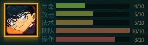 Conan Statistic Chart