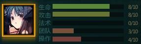 Yaya Statistic Chart