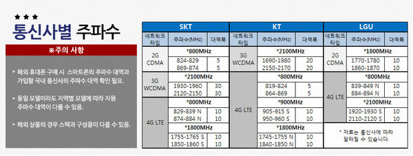 Korea-telco-network-band