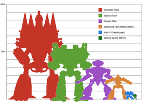 Titan size comparison chart