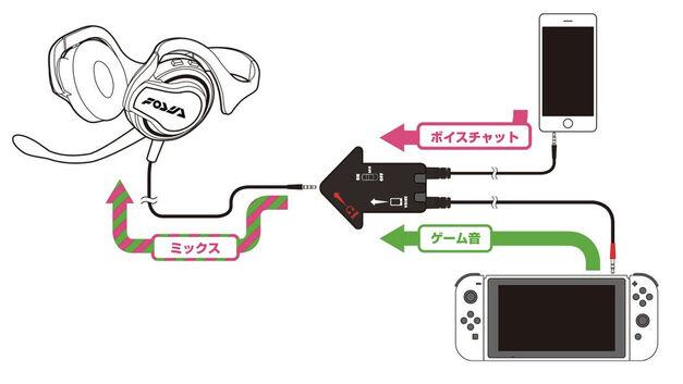 Splatoon 2 headset setup