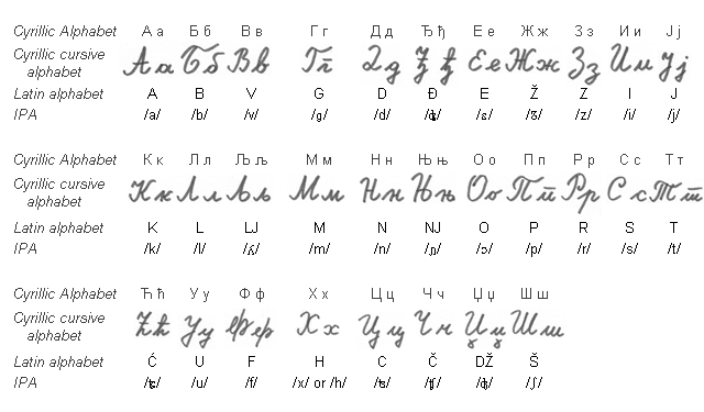 Serbian cyrillic script | The Official /int/ How to Learn A