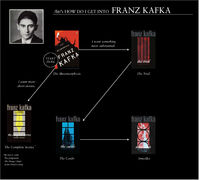 Kafka flowchart