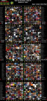 Metal subgenre chart