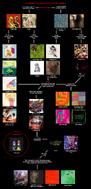 Animal Collective Flowchart -3