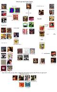 Frank zappa flowchart 2