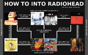 Radiohead 1 flowchart