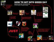 Green day flowchart