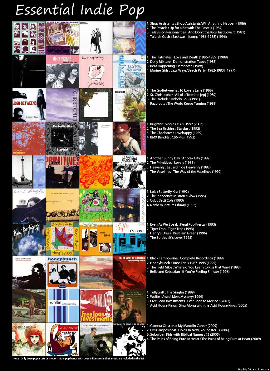 Image - Indie-pop.jpg | 4chanmusic Wiki | FANDOM powered ...