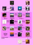 PinkFloydFlowChartwithout