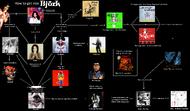 Bjork (More in-depth)