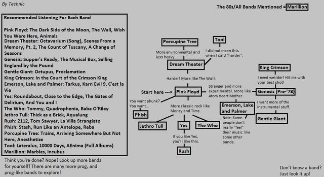 fileprogressive flow chartpng - Wiki Flowchart
