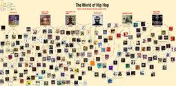 Hip Hop Flowchart 2.0