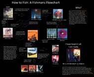 Fishmans flowchart