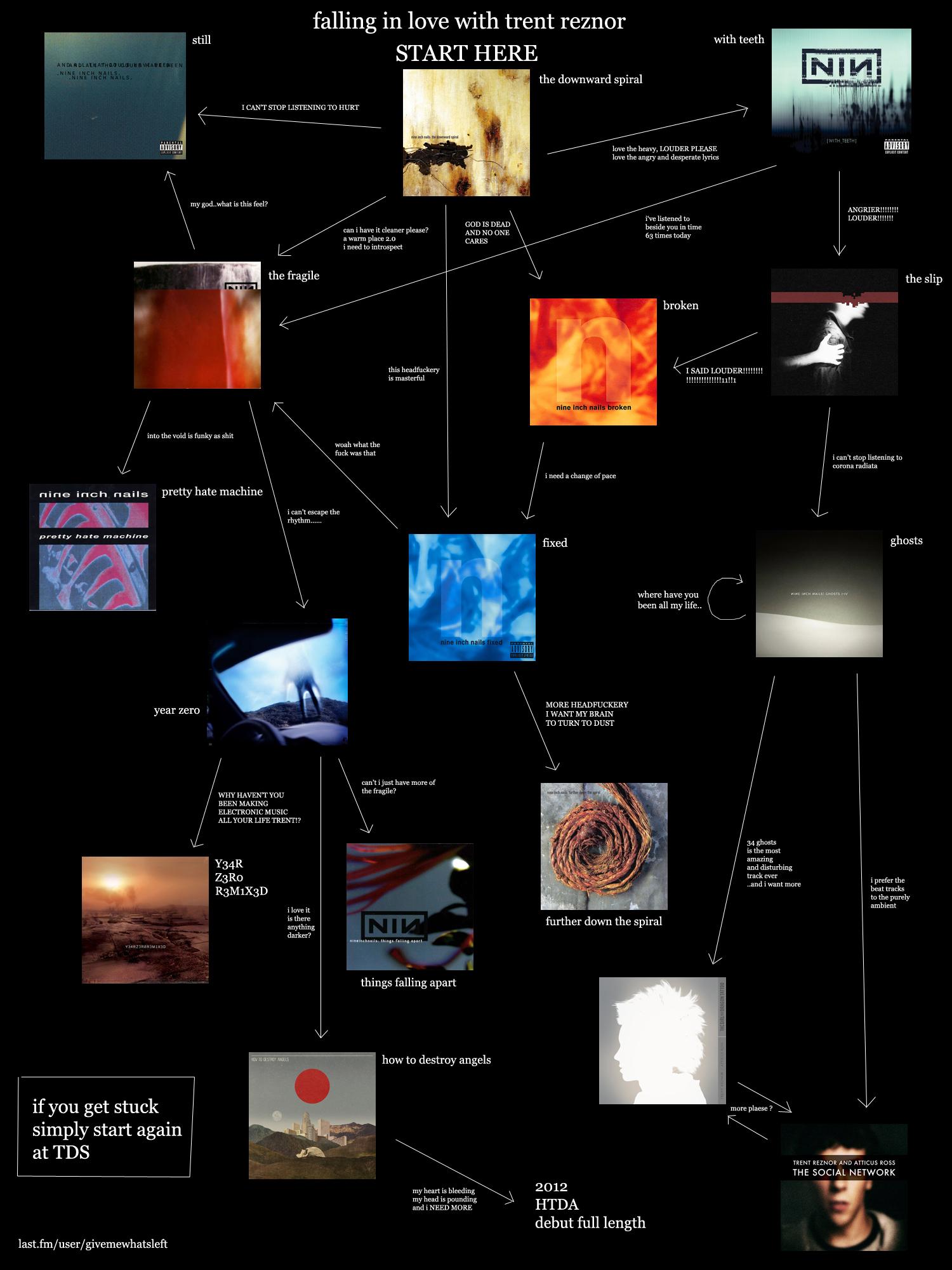 Image - Trent reznor flowchart.jpg | 4chanmusic Wiki | FANDOM ...
