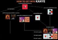 Kanye flowchart