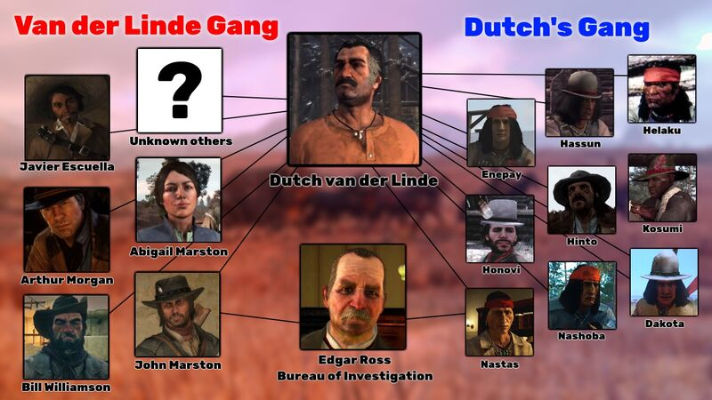 The Van der Linde Gang and Dutch's Gang came at different times, with different motivations