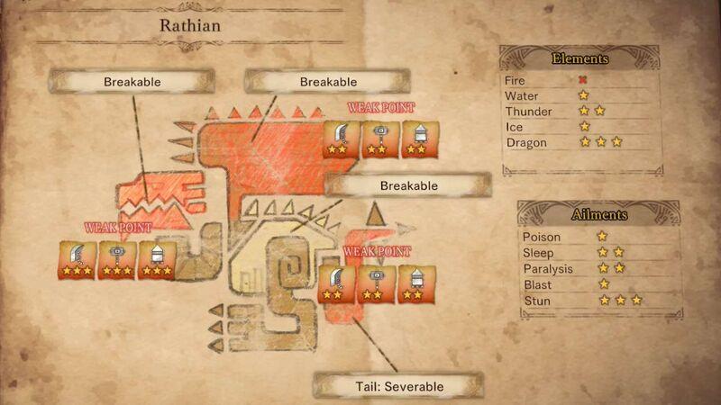 Monster Hunter guide Rathian physiology