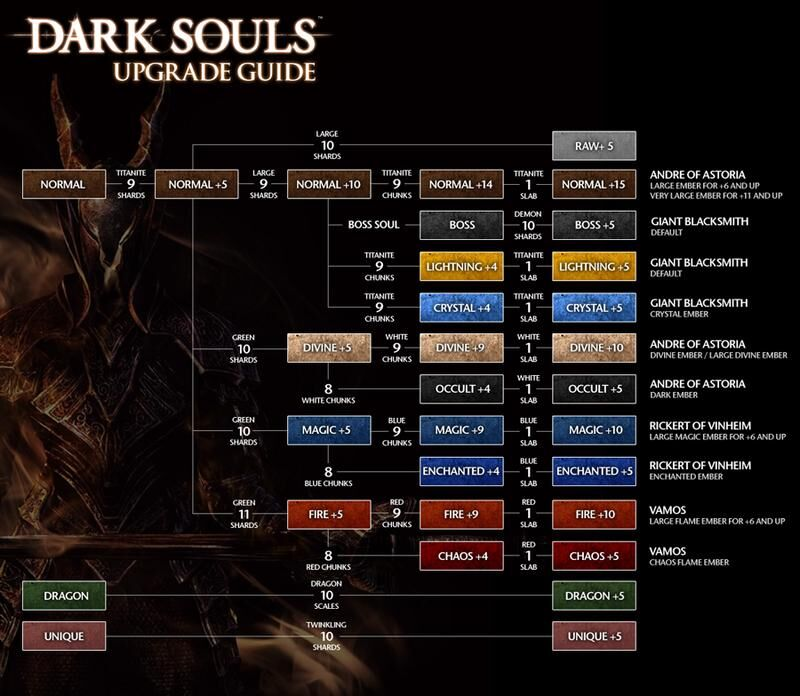 Dark Souls Remastered weapon upgrade paths