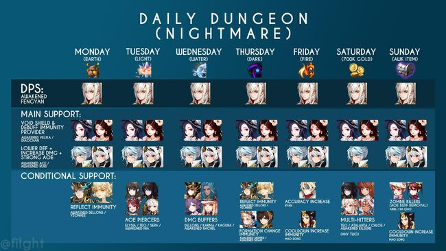 Daily Dungeon Hero Guide-by flight