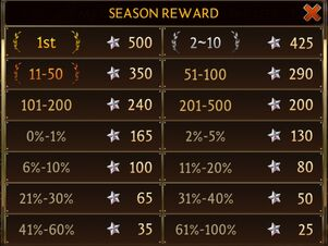 Tartarus Season Rewards