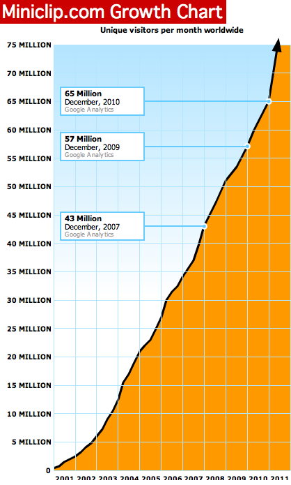 Miniclip's growth chart.png