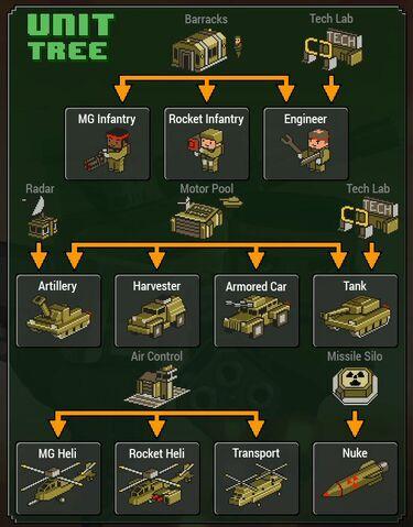 File:Renegades Unit Tree.jpg