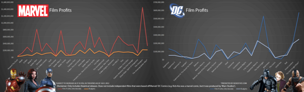 marvel-and-dc-film-profits-budgets_50291a6c9b148