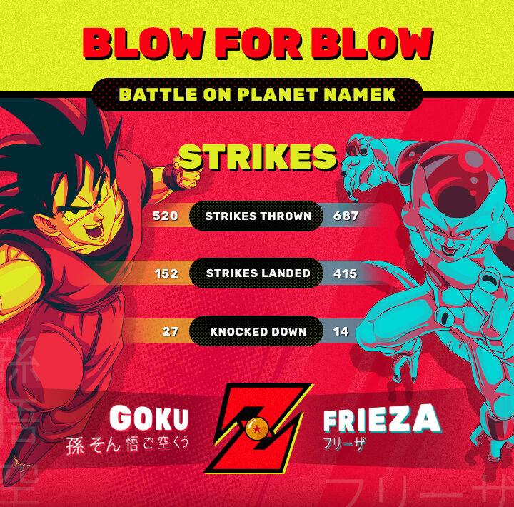 Dragon Ball Z Super Battle Power Level 687