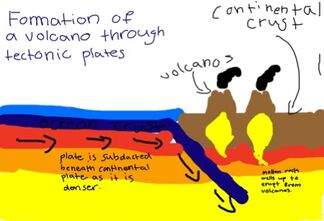 How are volcanos formed 3