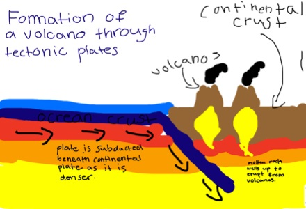 File:How are volcanos formed 3.jpg