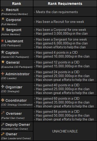 Ranking System Reqs