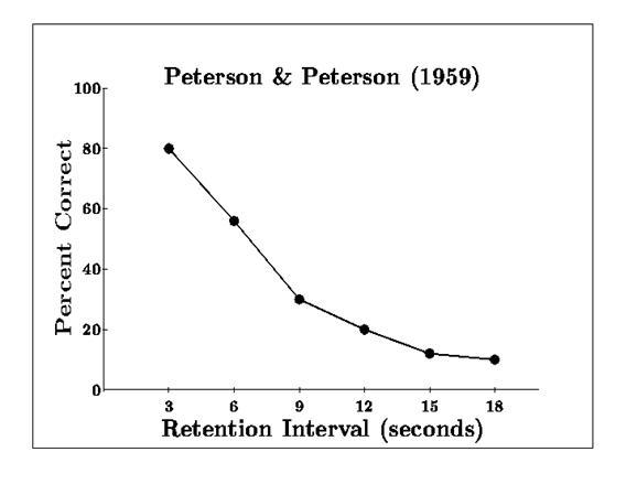 File:Peterson & peterson (1959).jpg