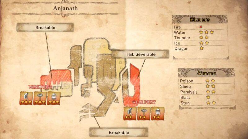 Monster Hunter guide Anjanath physiology