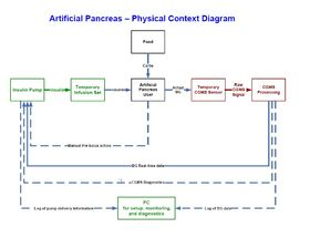 AP software requirements physical context diagram