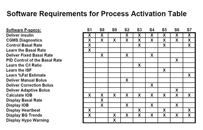 Artificial pancreas software requirements for PAT